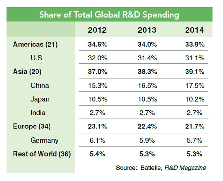Fig-1-Share-of-total-global-RD-spending-6-May-2014