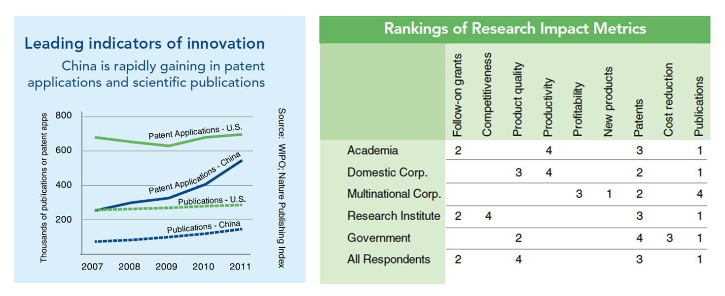 Fig-5-Indicators-of-innovation-6-May-2014