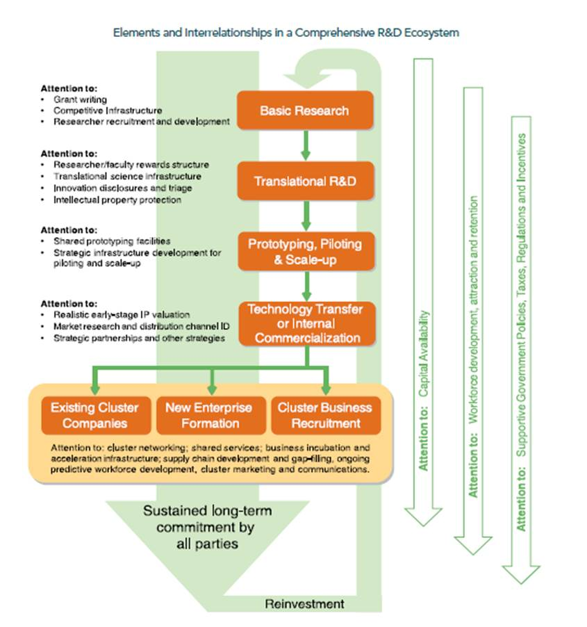 Fig-6-Comprehensive-RD-ecosystem-6-may-2014