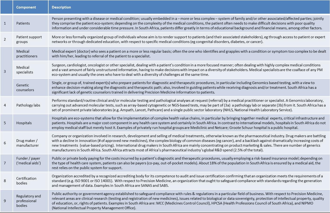 Precision Medicine components