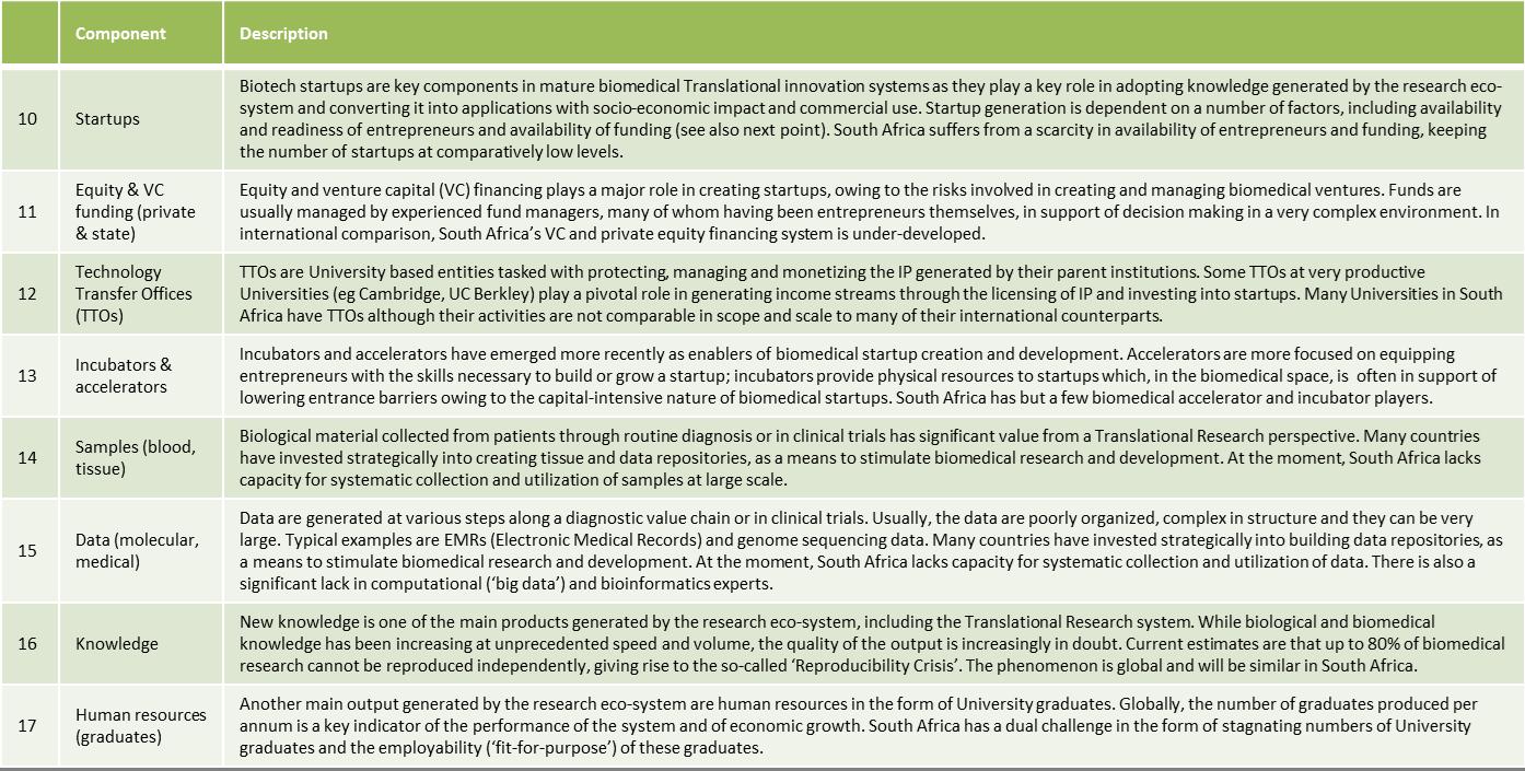 Translational Ecosystem components
