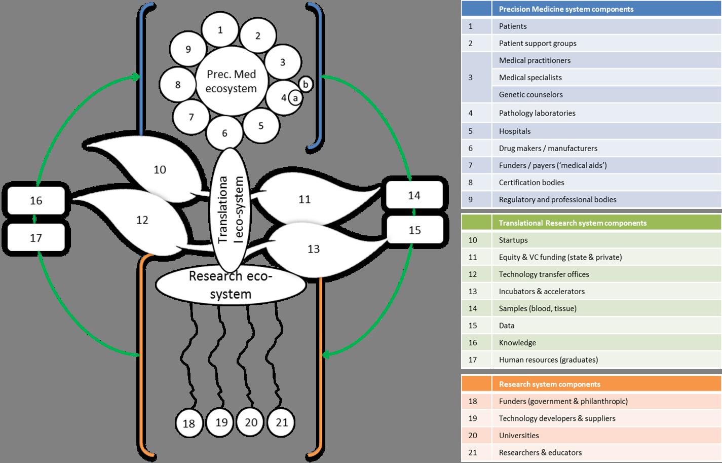 Precision Medicine Ecosytem